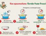 Как правильно готовить итальянскую пасту